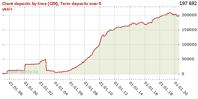 Term deposits over 5 years - Chart
