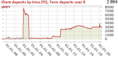 Term deposits over 5 years,Client deposits by time (FC)