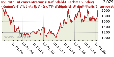 Time deposits of non-financial corporations,Indicator of concentration (Herfindahl-Hirschman Index) - commercial banks (points)