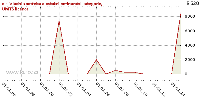 UMTS licence - Graf rozdílový