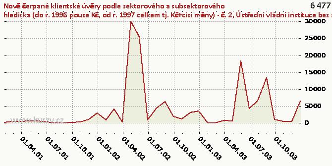 Ústřední vládní instituce bez státních a veřejných fondů - Graf