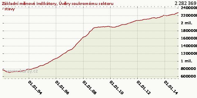 Úvěry soukromému sektoru - stavy - Graf