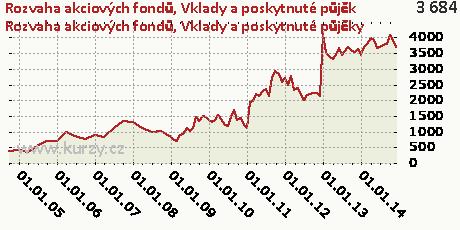 Vklady a poskytnuté půjčky,Rozvaha akciových fondů