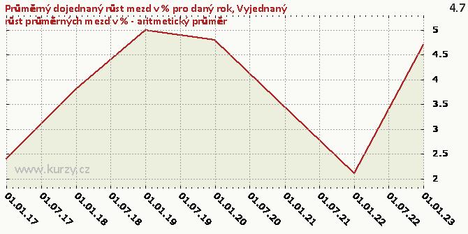 Vyjednaný růst průměrných mezd v % - aritmetický průměr - Graf