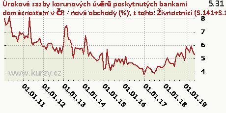 z toho: Živnostníci (S.141+S.142) - celkem,Úrokové sazby korunových úvěrů poskytnutých bankami domácnostem v ČR - nové obchody (%)