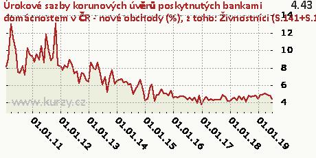 z toho: Živnostníci (S.141+S.142) - fixace sazby nad 1 rok do 5 let včetně,Úrokové sazby korunových úvěrů poskytnutých bankami domácnostem v ČR - nové obchody (%)