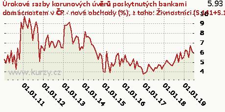 z toho: Živnostníci (S.141+S.142) - fixace sazby nad 5 let,Úrokové sazby korunových úvěrů poskytnutých bankami domácnostem v ČR - nové obchody (%)