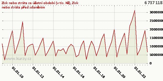 Zisk nebo ztráta před zdaněním - Graf