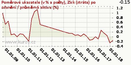 Zisk (ztráta) po zdanění / průměrná aktiva (%),Poměrové ukazatele (v % a počty)