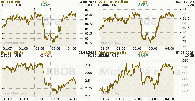 Ropa, benzín, nafta - aktuální graf