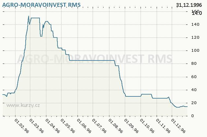 AGRO-MORAVOINVEST, IF AGRO MORAVOINV. - Graf ceny akcie cz, rok 1996