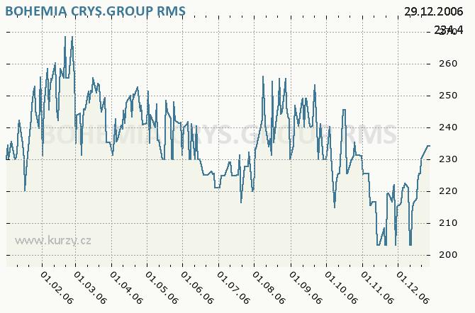 BOHEMIA CRYS.GROUP, BOHEMIA CRYSTAL GROUP, A. S. - Graf ceny akcie cz, rok 2006