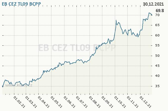 EB CEZ TL09 - Graf ceny akcie cz, rok 2021