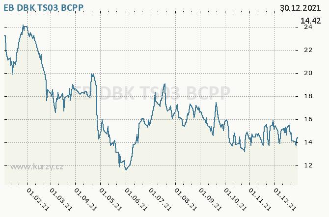 EB DBK TS03 - Graf ceny akcie cz, rok 2021