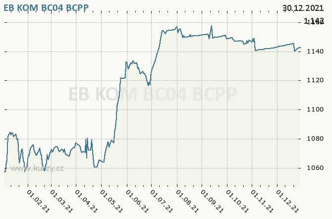 EB KOM BC04 - Graf ceny akcie cz, rok 2021