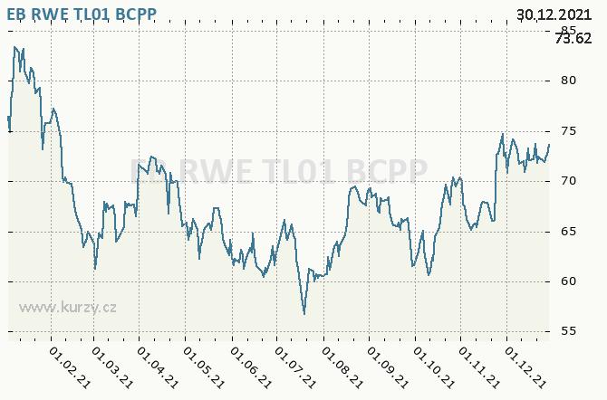EB RWE TL01 - Graf ceny akcie cz, rok 2021