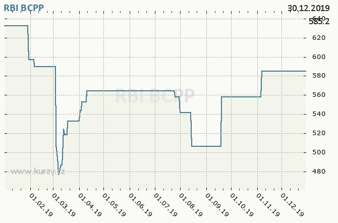 RBI - Graf ceny akcie cz, rok 2019