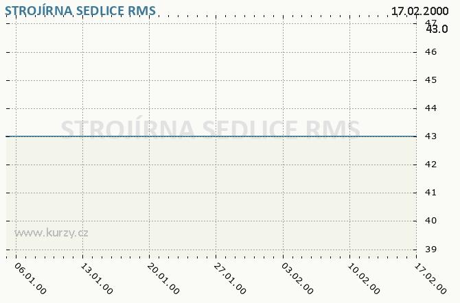STROJÍRNA SEDLICE - Graf ceny akcie cz, rok 2000