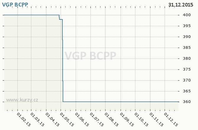 VGP NV - Graf ceny akcie cz, rok 2015