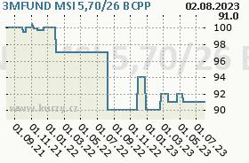 3MFUND MSI 5,70/26, graf