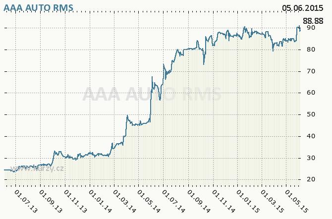AAA AUTO GROUP N.V. - Graf ceny akcie cz