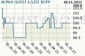 ALPHA QUEST 4,5/21, graf