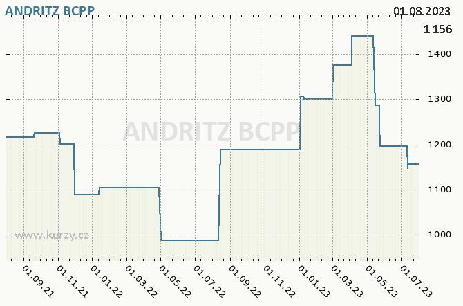 ANDRITZ - Graf ceny akcie cz