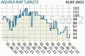 AQUILA RAF 5,00/23, graf