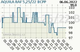 AQUILA RAF 5,25/22, graf