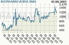 BIOPHARM VÚBVL, graf