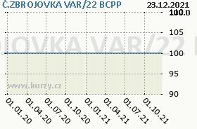 Č.ZBROJOVKA VAR/22, graf