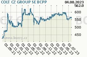 ČESKÁ ZBROJOVKA GR, graf