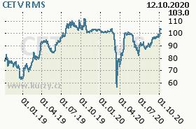 CETV, graf