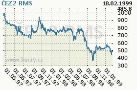 ČEZ 2, graf