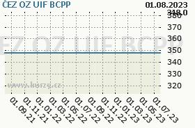 ČEZ OZ UIF, graf