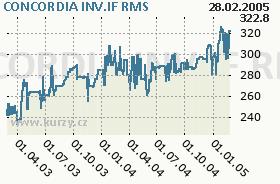 CONCORDIA INV.IF, graf