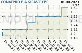 CONVENIO PIA SICAV, graf