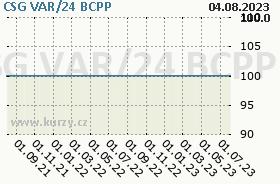 CSG VAR/24, graf