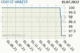 CZG VAR/27, graf