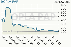 DOPLA PAP, graf
