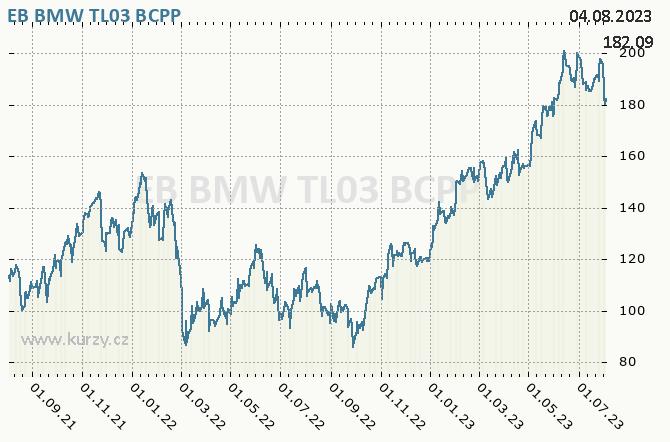 EB BMW TL03 - Graf ceny akcie cz