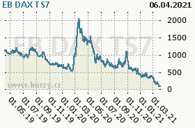 EB DAX TS7, graf