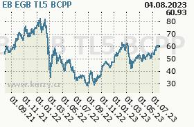 EB EGB TL5, graf