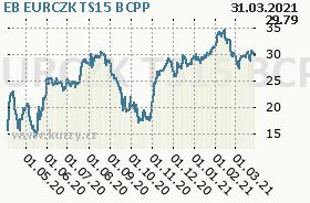 EB EURCZK TS15, graf