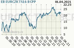 EB EURCZK TS16, graf