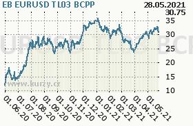 EB EURUSD TL03, graf