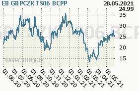 EB GBPCZK TS06, graf