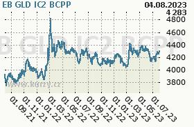 EB GLD IC2, graf