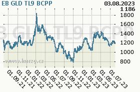 EB GLD TL9, graf