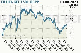 EB HENKEL TS01, graf